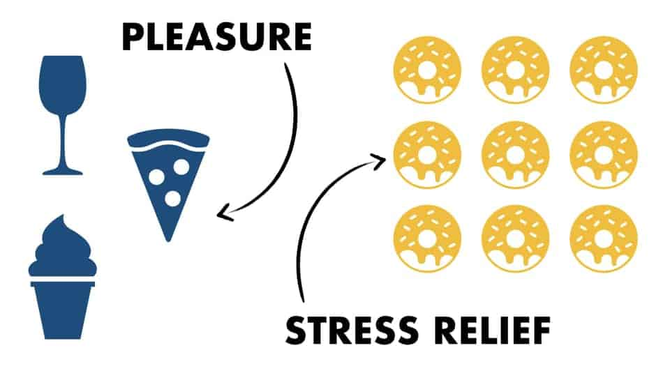eating for pleasure vs eating to relieve the stress