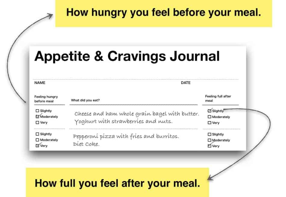 appetite checklist