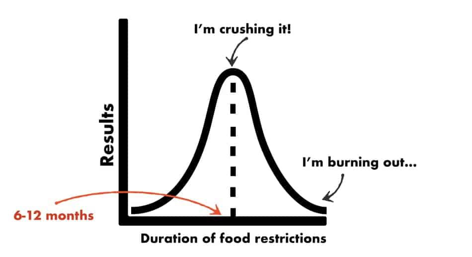 the graph of keto over time