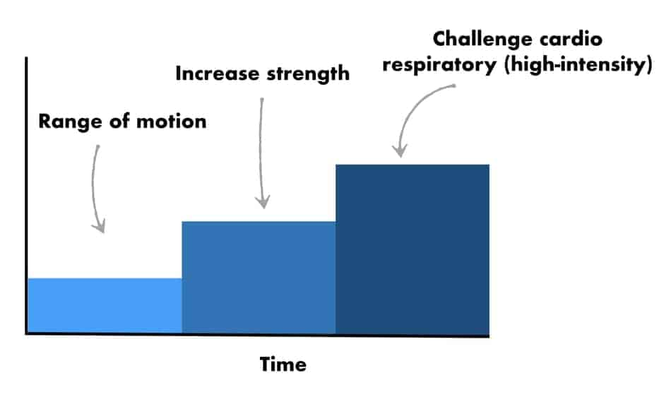 graph of progress
