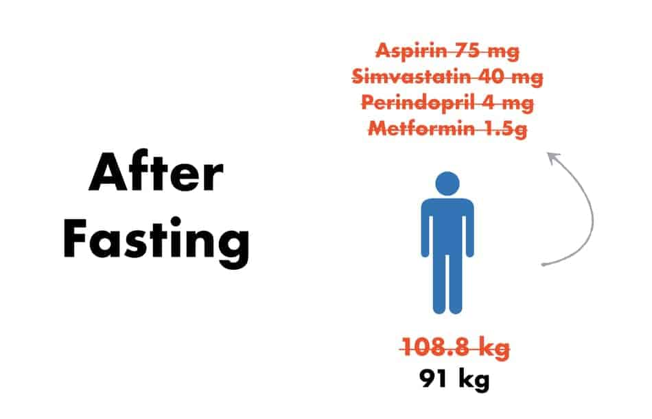 results after fasting