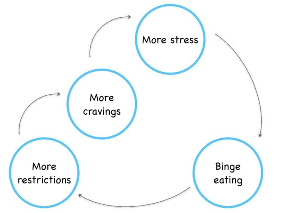 graph of cravings