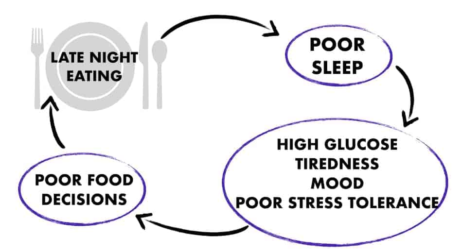 graph of poor sleeping from eating too much food