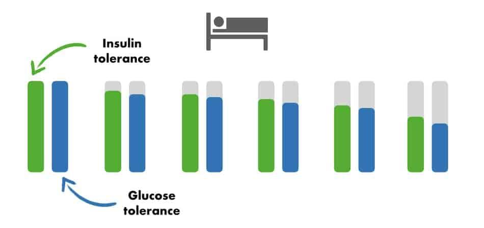 graph of glucose tolerance