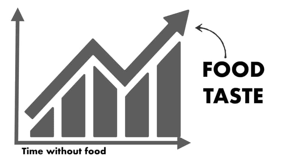 graph of not eating to food taste