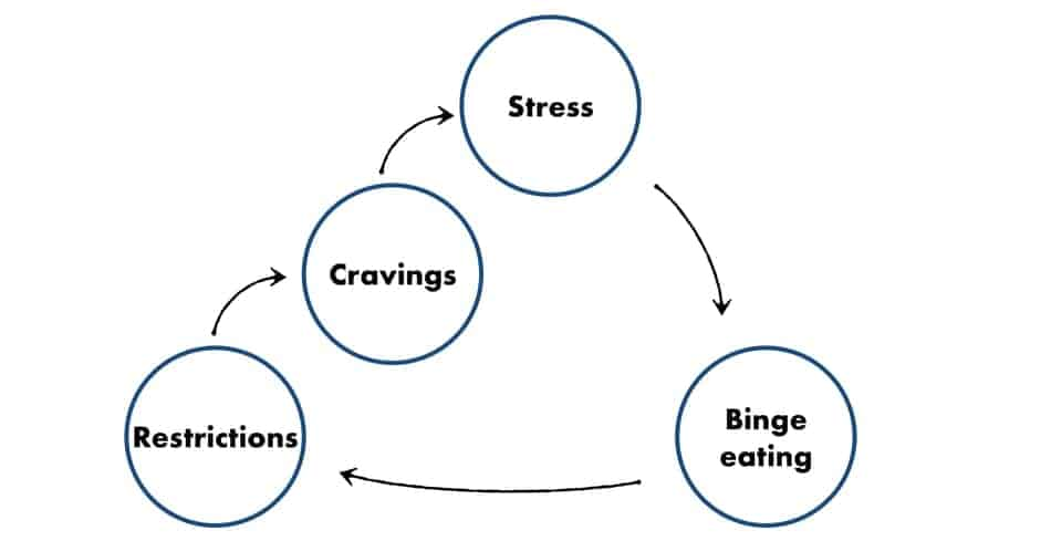 more restrictions leads to more stress